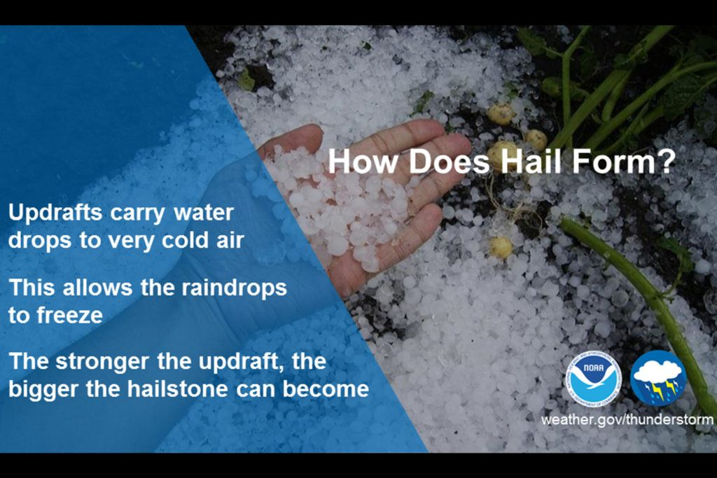 The Science of Hail